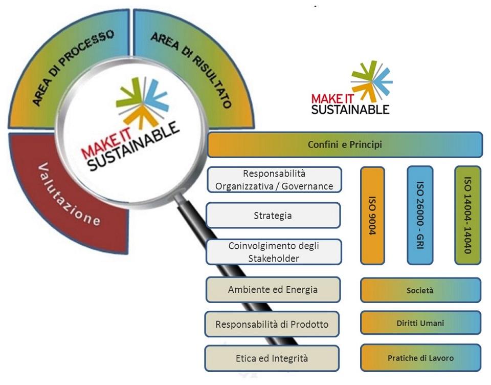 MakeItSustainable-Model